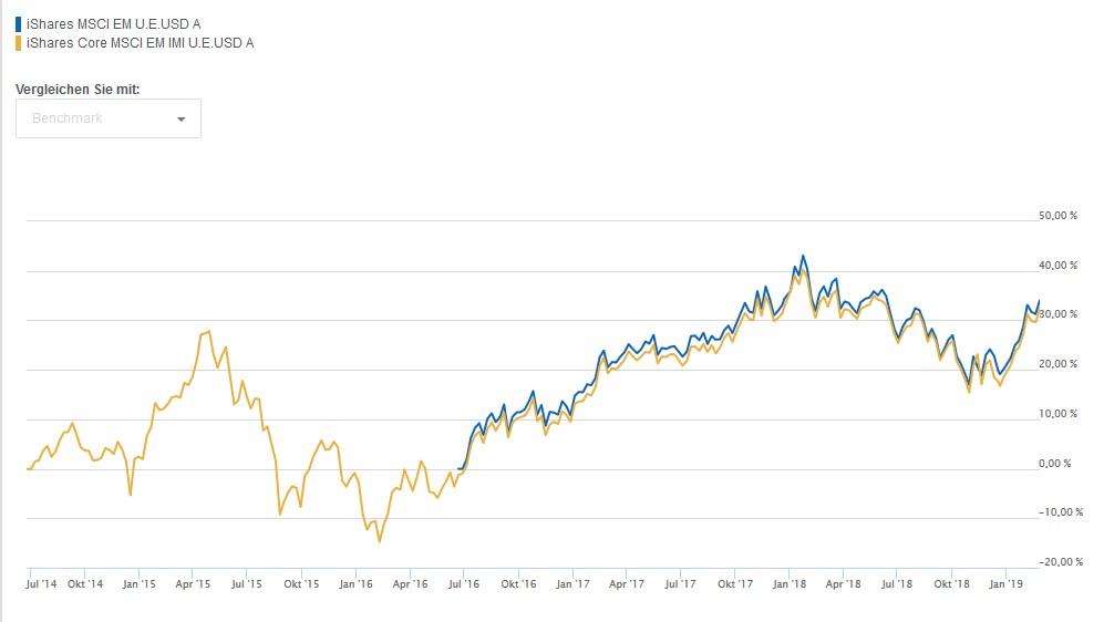 Performance-Vergleich von iShares MSCI EM und iShares Core MSCI EM IMI. Wie schlägt sich der IMI-ETF?