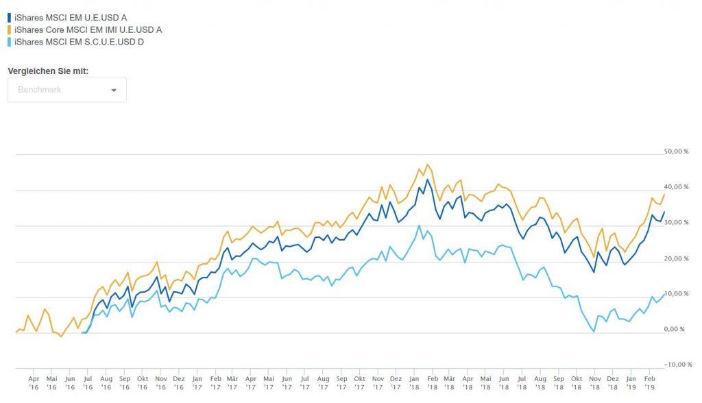 Performance-Vergleich von iShares MSCI EM, iShares Core MSCI EM IMI und iShares MSCI EM Small Caps. Wie schlagen sich IMI-ETFs?