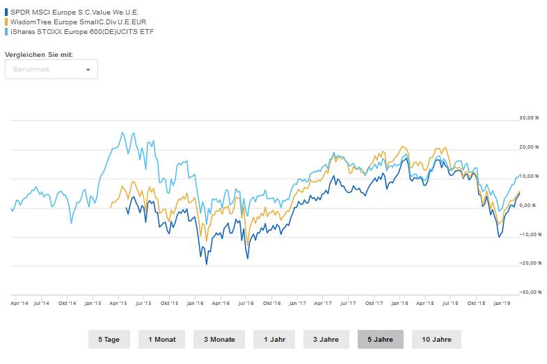 Vergleich von Small Cap Value Europe, SmallCap Dividend Europe und Stoxx 600
