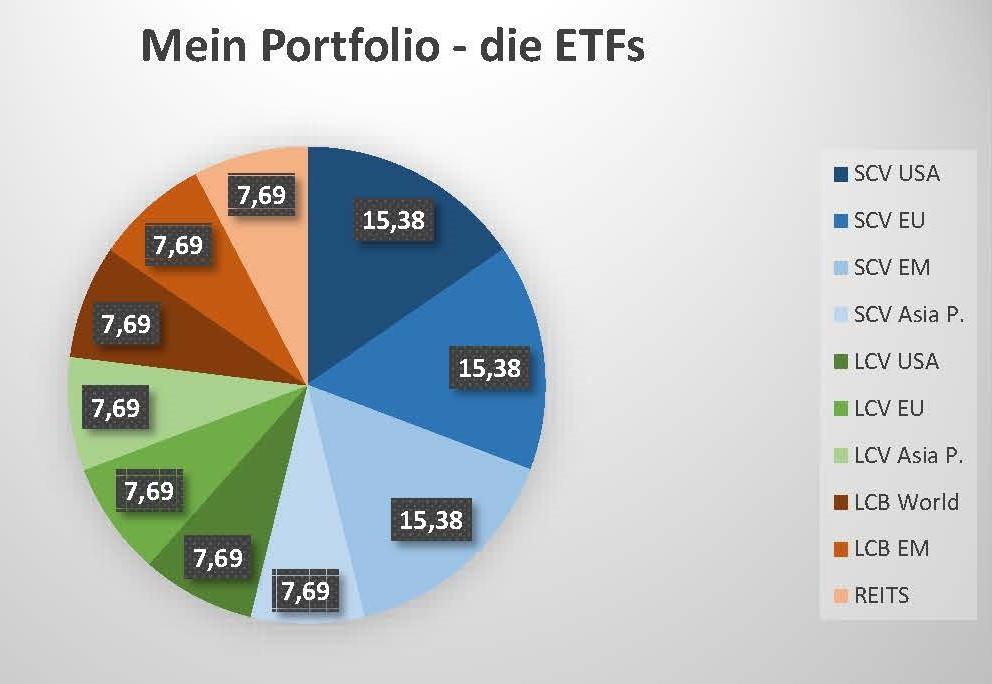 Hier mein ETF-Portfolio und die Verteilung der darin enthaltenen ETFs, insbesondere  die Small Cap Value-ETFs. Weitere Infos finden sich auch im unten angegebenen Wikifolio.