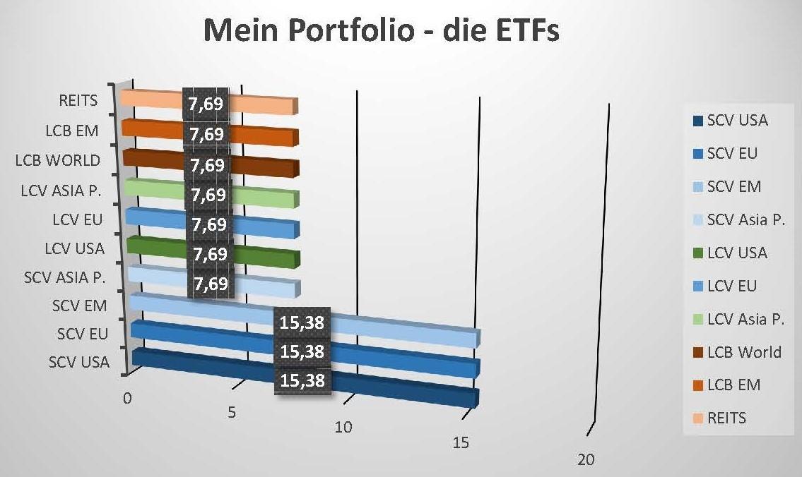 Mein ETF-Portfolio #2 – Die ETFs im Detail