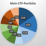 Mein Portfolio - Wie legt der ETF-Yogi an?