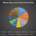 Mein Buy and Hold-Portfolio, Teil 3 - Large Cap Value-ETFs