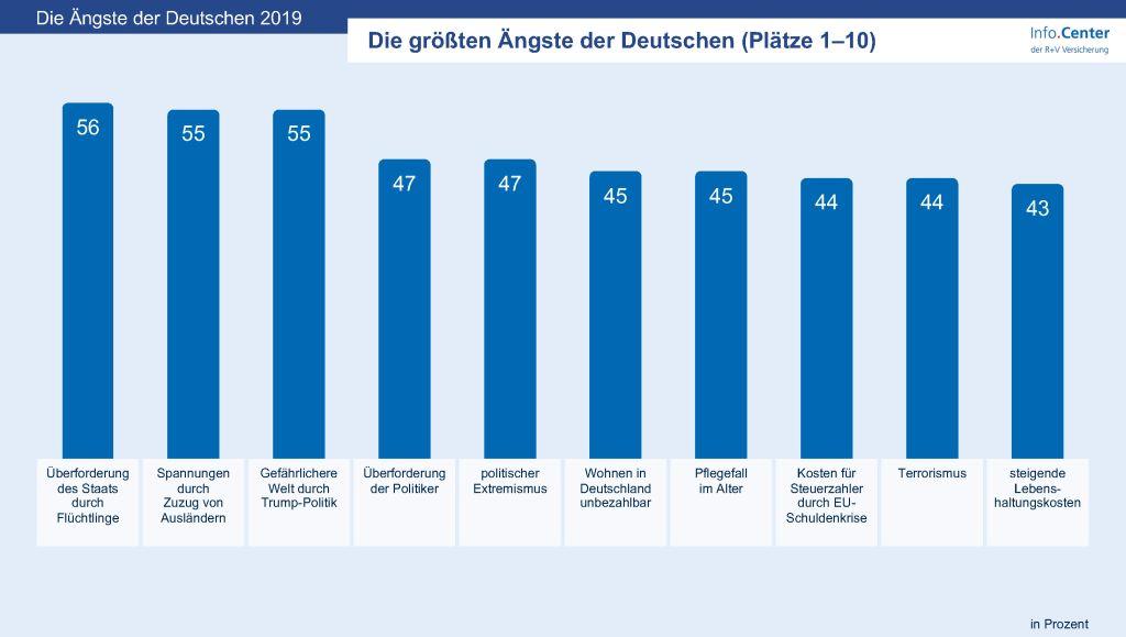 German Angst und Aktien: die größten Ängste der Deutschen 2019: Platz 1-10