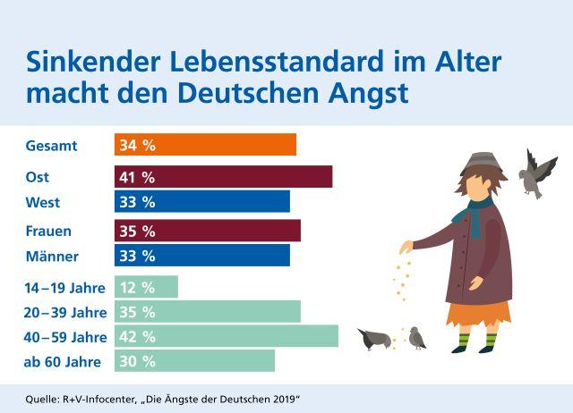German Angst und Aktien: die Ängste der Deutschen 2019: Sinkender Lebenssatand im Alter macht den Deutschen Angst